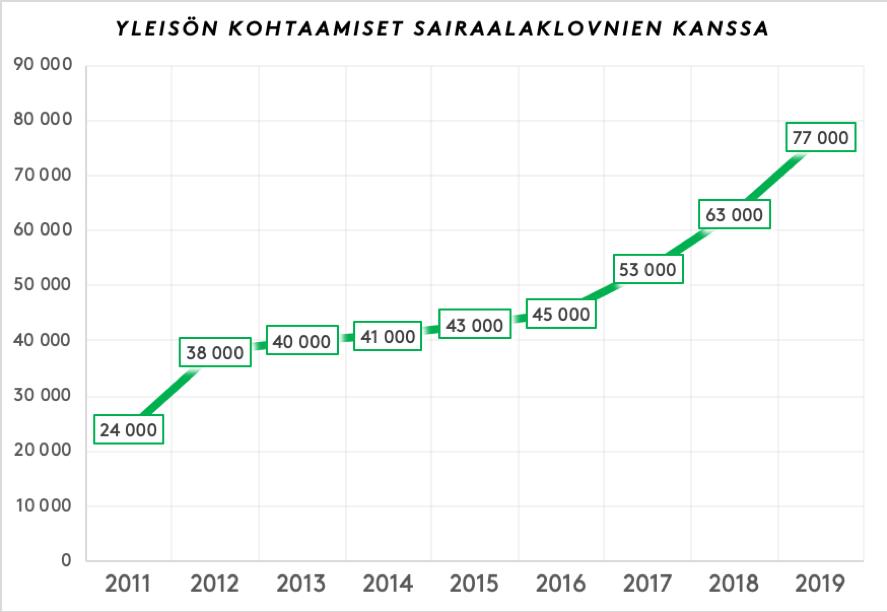 Kaavio, jossa esitellään yleisökohtaamisten kasvua vuodesta 2011. Kuvaaja osoittaa taisesti nousevaa käytää, jonka nousu kiihtyy vuodesta 2016.